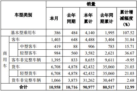 东风股份前7月销商用车8.7万辆