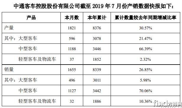 中通客车前7月销售8339辆