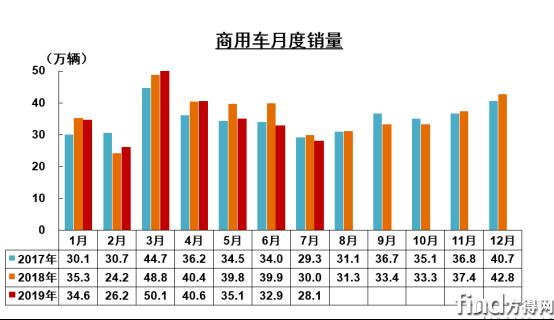 商用车7月销量下行 重卡微涨1.5% 轻卡降11.5%