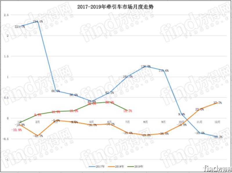 """7月牵引车""""六连涨"""" 解放涨36%!多家超1成!"""