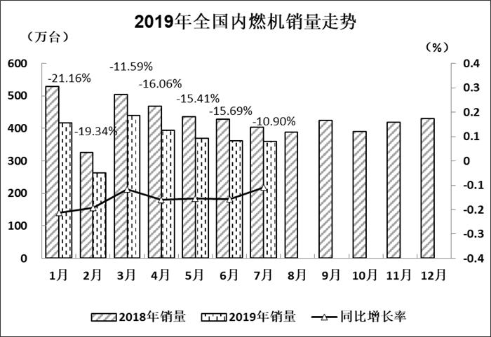 7月内燃机行业市场分析