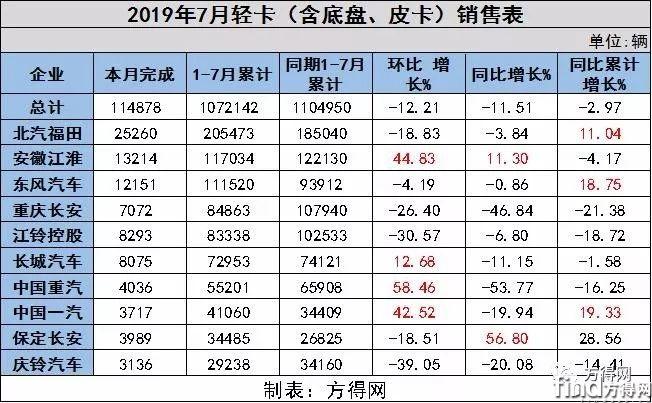 7月轻卡降幅放缓 前五企业仅江淮增长