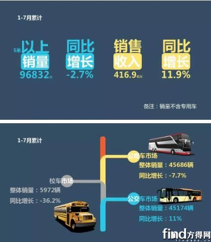 2019年前7月客车销售业绩排行榜