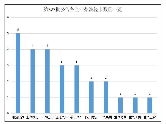 江淮国六动力上榜26款轻卡上公告