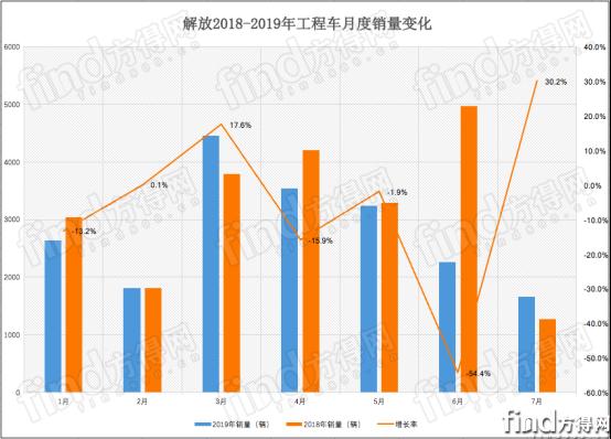 陕汽 重汽 解放 红岩 谁第一?前7月工程车市场排名出炉1179