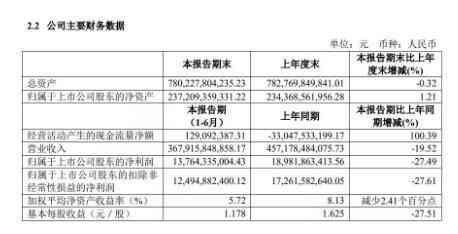 上汽上半年营收同比降19.05% 净利润同比下降27.49%