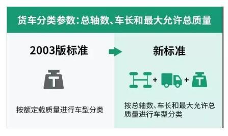 新高速公路收费标准来了 9月1日实施
