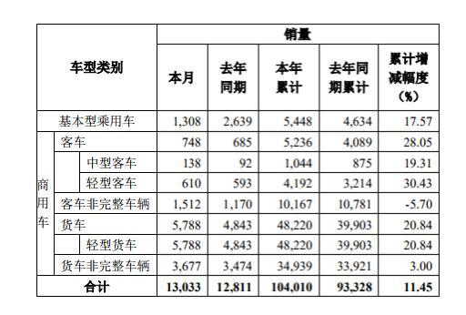 东风股份发布8月产销数据快报