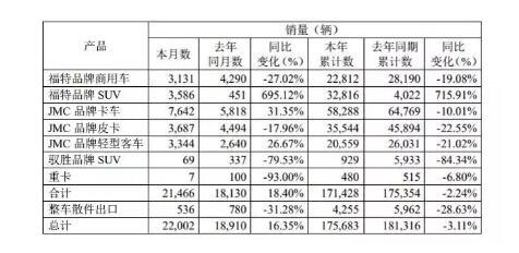 江铃8月销售数据出炉轻卡增31%