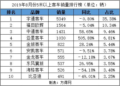 8月客车市场排行榜有何变化 宇通欧辉中通居前三