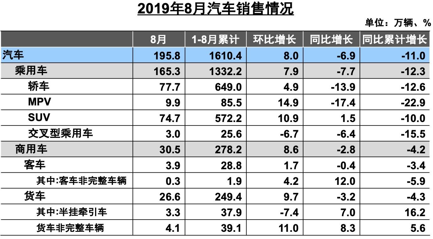 中汽协:8月乘用车销量165.3万辆 同比下降7.7%