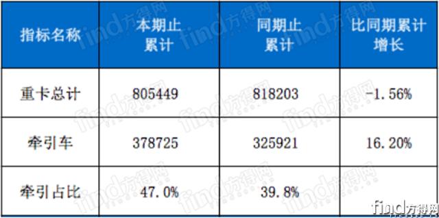 解放陕汽份额上升 前8月牵引车占重卡近5成