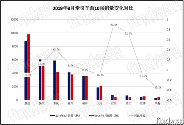 解放 陕汽 东风 红岩份额上升!前8月牵引车占重卡近5成582