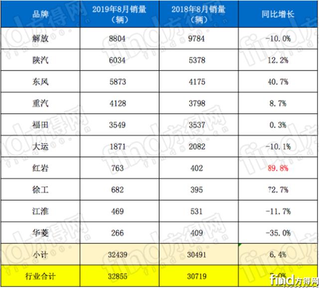 解放 陕汽 东风 红岩份额上升!前8月牵引车占重卡近5成881