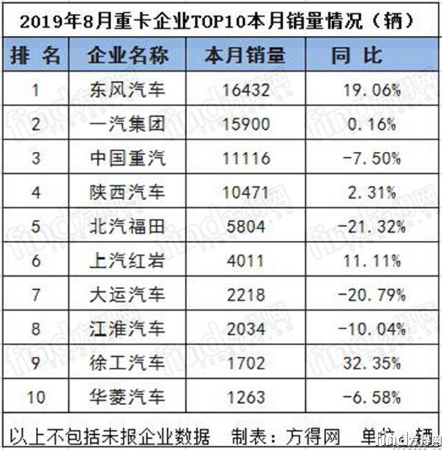 8月重中轻卡销量前十榜单 重卡平分秋色