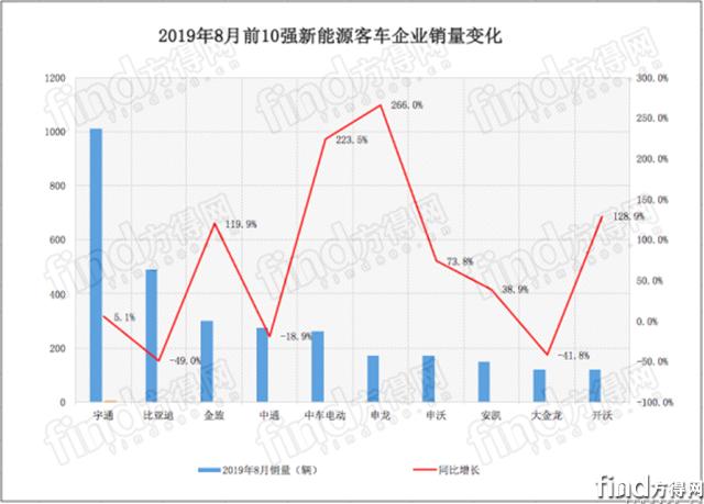宇通第一比亚迪第二 8月新能源客车现意外