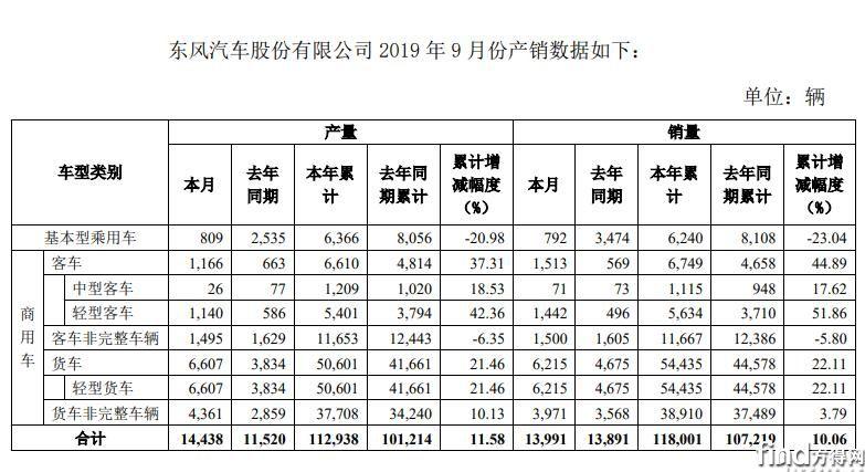 东风股份前9月销售轻卡9.3万辆