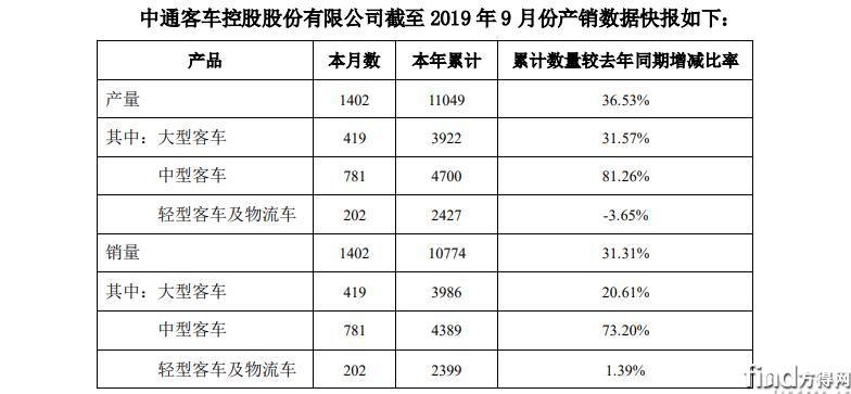 前9月中通客车大涨31%!大客涨21%!中客涨73%!还有?