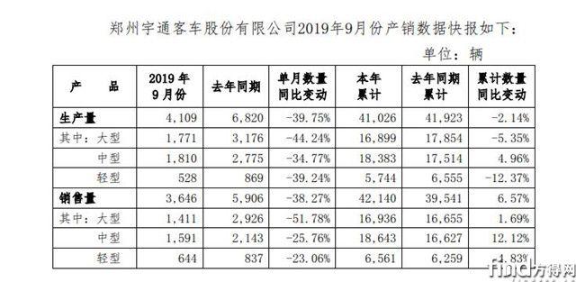 宇通客车前9月销4.2万辆增6.5%