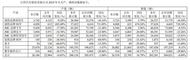 江铃9月销量数据同比增16.79%
