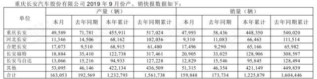 长安汽车:9月销量15.98万辆 CS75再度破2万
