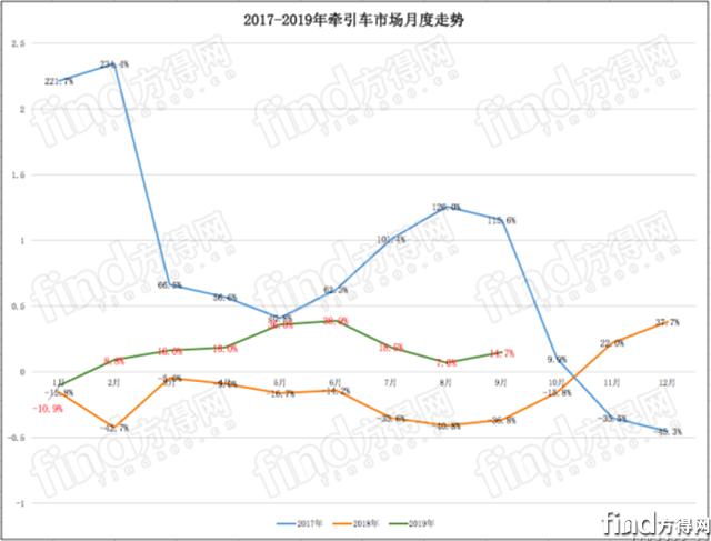 解放占3成东风超陕汽 9月牵引车再现意外