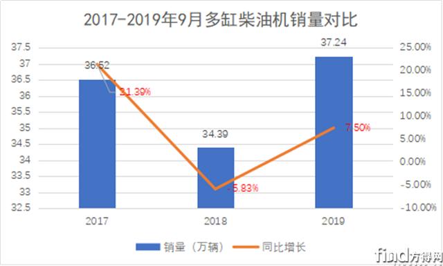 9月柴油机增长7