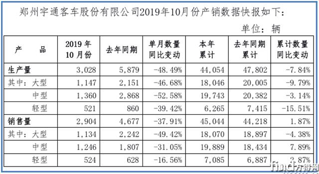 宇通前10月累计销量45044辆,与去年同期基本持平