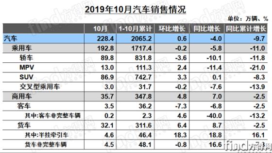 轻卡仍是主力 累销151.8万辆!重卡不甘示弱 单月增14.1%