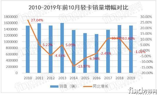 10月轻卡三连涨 江淮重回第二 东风份额前五最高