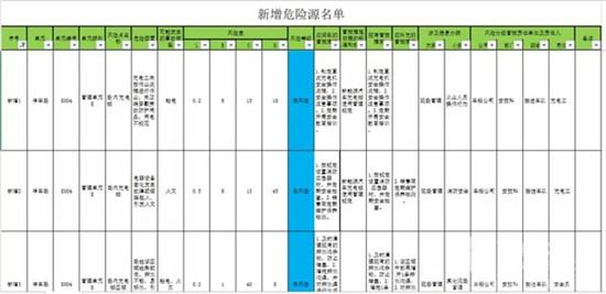 江苏:昆山公交集团开展危险源识别与法律法规适用性评价工作