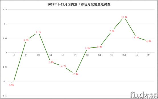 东风再破两万辆 江淮涨110% 华菱超过徐工