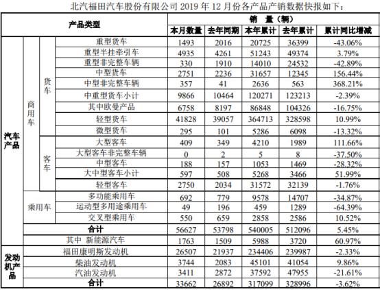 北汽福田2019销轻卡超36万辆 增11% 其它车型表现如何?