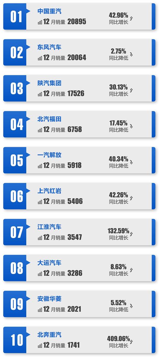 最全!2019重、中、轻前十销量榜单出炉