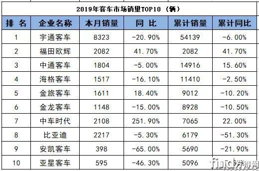 最新!中国客车企业2019年度销售业绩前十榜单来了