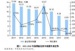2018年座位客车市场同比下滑2成