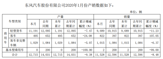 东风股份1月销轻卡近万辆!客车也涨这么多