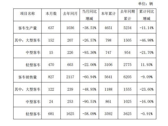 金龙汽车前2月销售各类客车5641辆 轻客占比64%