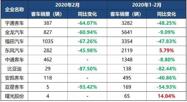 2020年2月客车企业销量一览