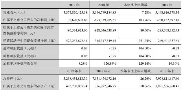 营收34亿元 净利涨104% 安凯发布2019年报