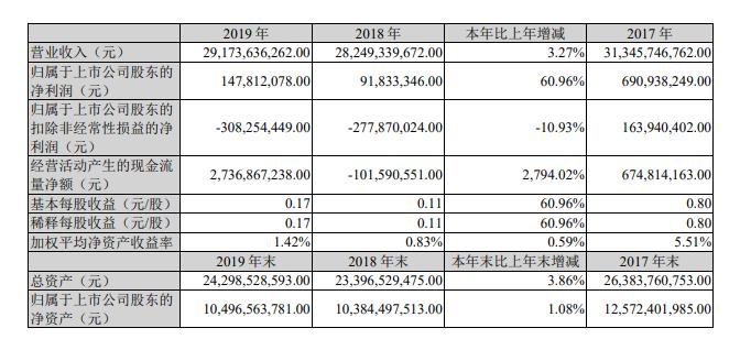 净利润1.48亿元涨61% 江铃发布2019年报