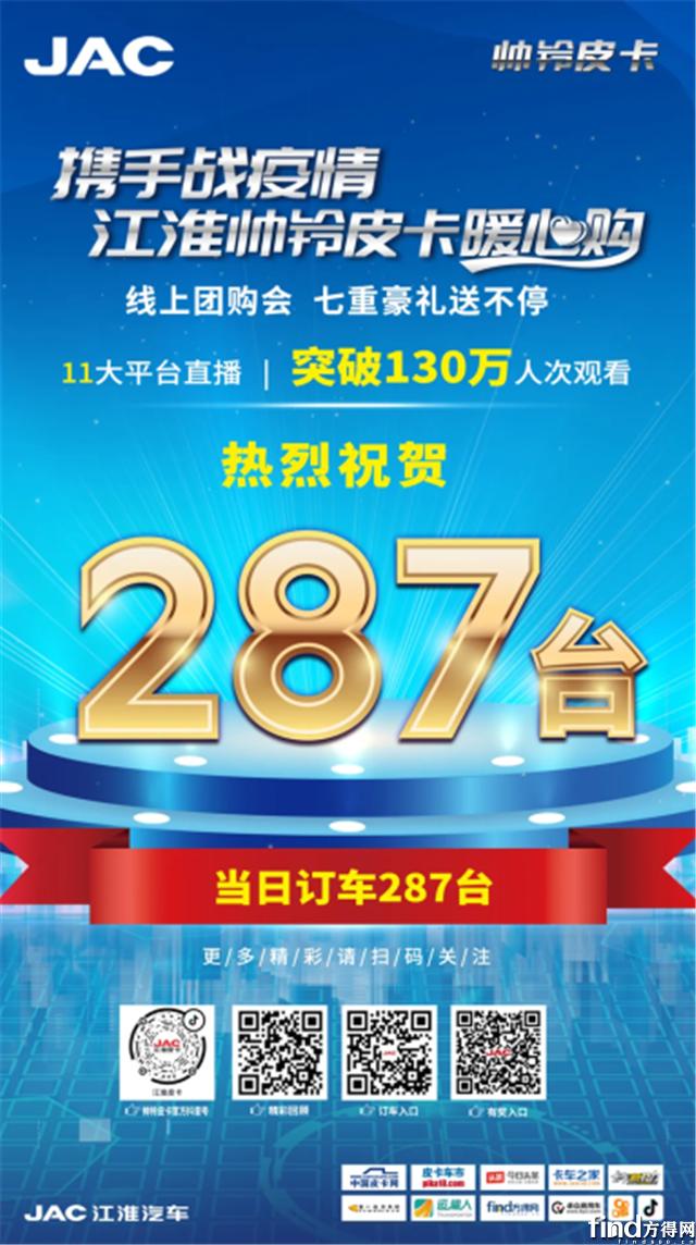 """2小时287台订单 江淮帅铃皮卡这波""""云团购""""王炸了"""