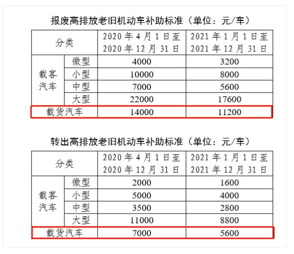 又一地区最新国三车淘汰方案出炉!2020年报废最高补2.2万元