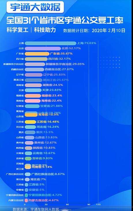 宇通发布31省市公交车复工率,科技助力复工复产
