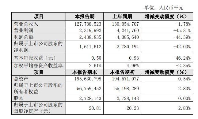 比亚迪发布2019年业绩 营收1277亿元 利润16亿元