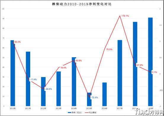 谭旭光家大业大赚钱能力如何?看潍柴动力2010-2019净利率变化484