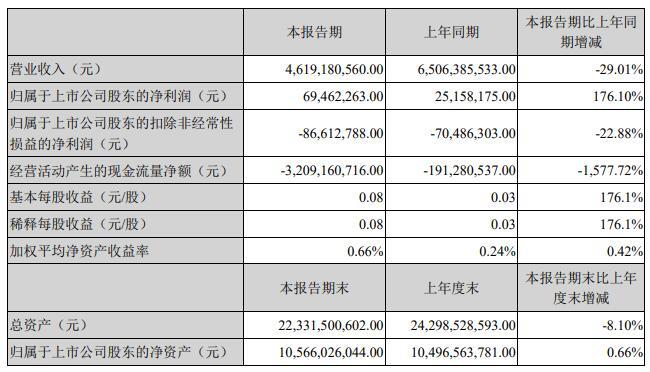 江铃汽车发布一季度报告 净利6946万元涨176%