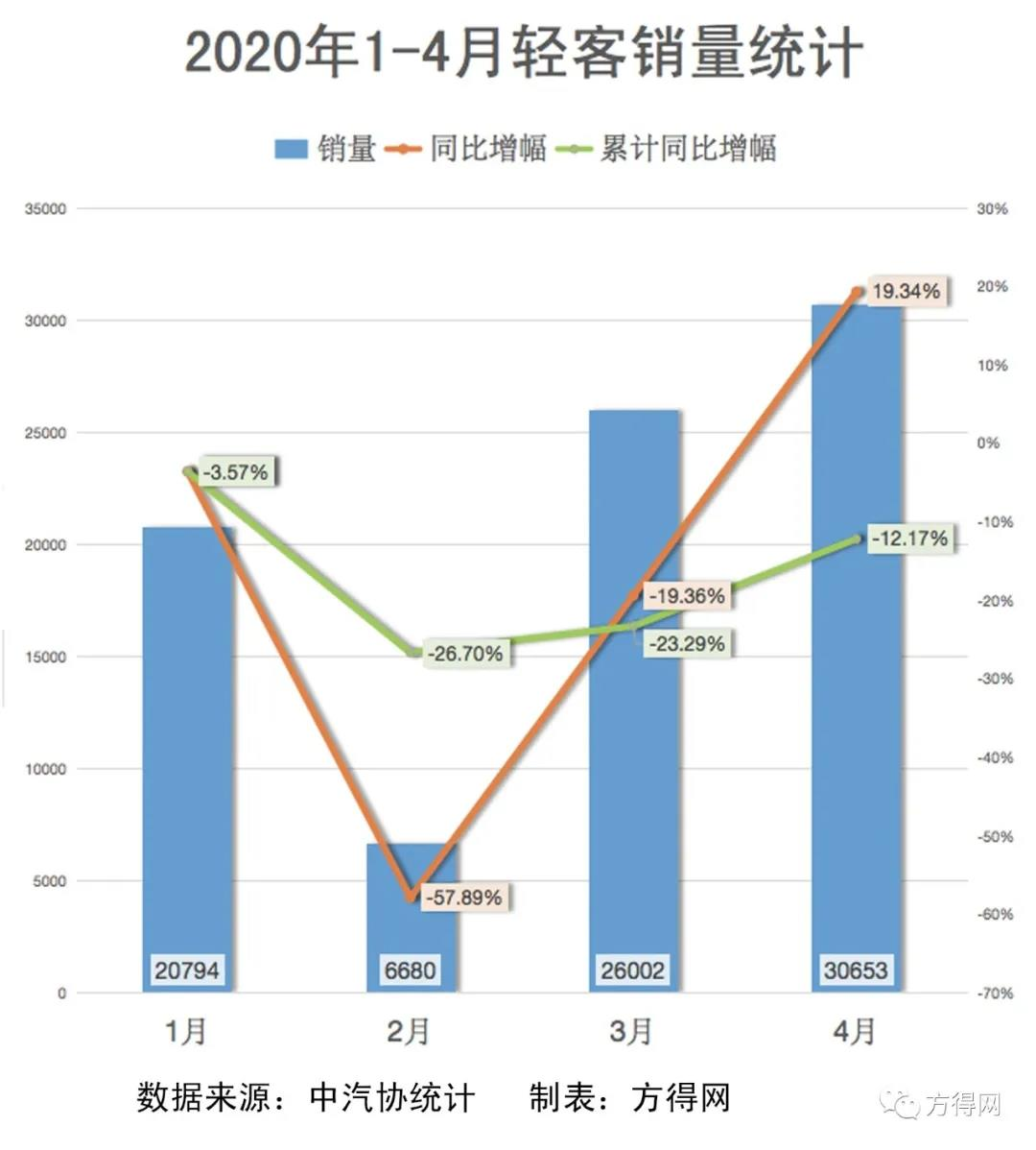 江铃增5成 大通稳第二 4月轻客增长两成拉动大盘