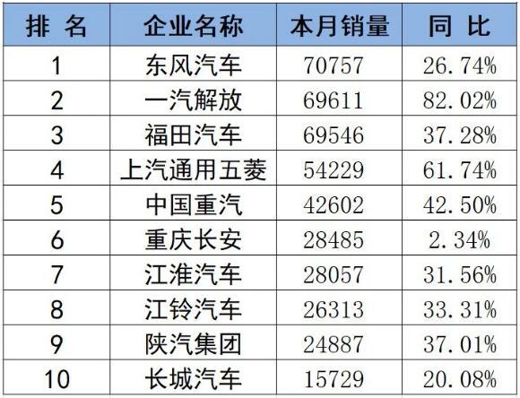 东风稳居首位 解放/福田争第二 4月商用车市场销量排行前十来了