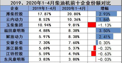 柴油机市场同比降14万台 解放动力竟还比去年多卖了12万台!350